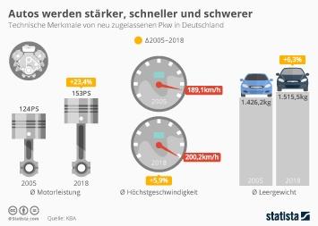 Infografik: Autos werden stärker, schneller und schwerer | Statista