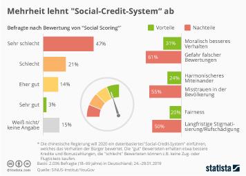"Mehrheit lehnt ""Social-Credit-System"" ab"