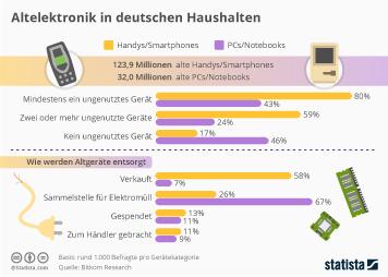 Infografik - Alte Handys und PCs in deutschen Haushalten