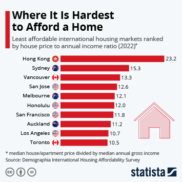Infographic: The Places Where It's Hardest to Afford a Home | Statista