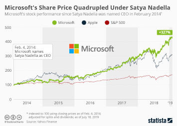 Infographic: Microsoft's Share Price Quadrupled Under Satya Nadella | Statista