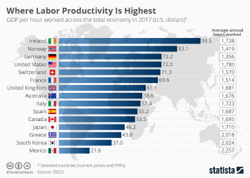 Infographic - GDP per hour worked across the total economy