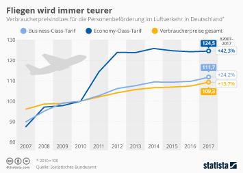 Infografik - Verbraucherpreisindizes für die Personenbeförderung im Luftverkehr