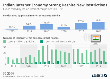 Infographic - Funding raised by Indian internet companies