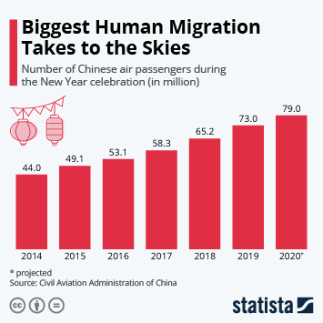 Chinese New Year Travelers Take to the Skies