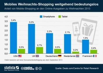 Infografik: Mobiles Weihnachts-Shopping weitgehend bedeutungslos | Statista