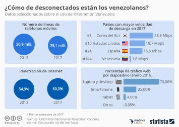 Infografía: De la crisis económica al aislamiento digital | Statista
