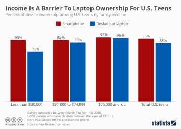 Infographic - income laptop ownership