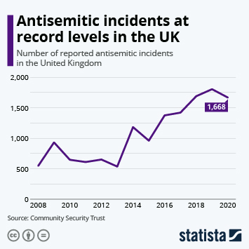 Infographic - Antisemitic incidents at record high in the UK
