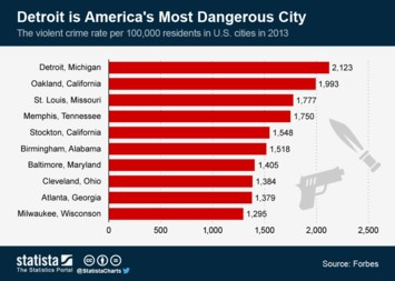 Infographic: Detroit is America's Most Dangerous City | Statista