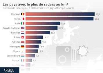 Infographie: Les pays avec le plus de radars au km2 | Statista