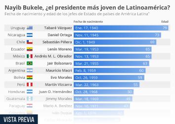 Infografía - Clasificación de los mandatarios latinoamericanos según su edad