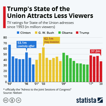 Infographic - TV ratings viewership for State of the Union addresses