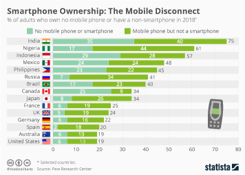 Infographic - share of adults who own no mobile phone or have a non-smartphone