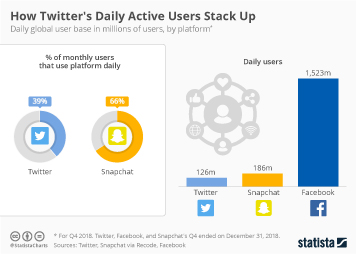 Infographic: How Twitter's Daily Active Users Stack Up | Statista