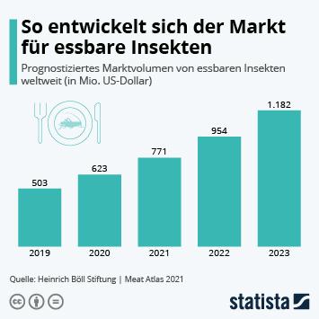 Infografik - Weltweites Marktvolumen von essbaren Insekten