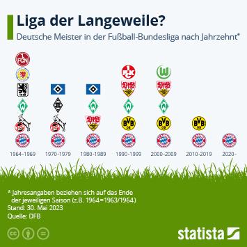 Infografik - Deutsche Meister in der Bundesliga nach Jahrzehnt