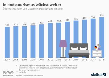 Infografik - Übernachtungen von Gästen in Deutschland