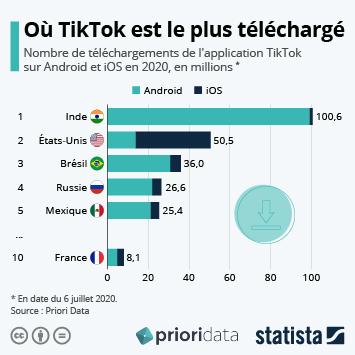 Où TikTok est le plus téléchargé