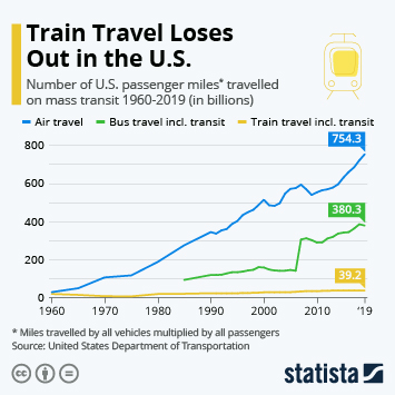 Infographic - miles travelled on trains planes buses in the U.S.