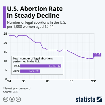 Infographic - abortion rates in the U.S. since 1984