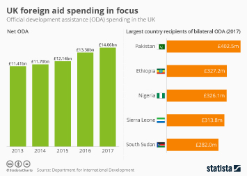 Infographic - UK foreign aid spending in focus