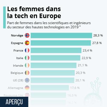 Infographie - part des femmes dans les metiers des hautes technologies