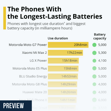 Infographic - the smartphones with the longest-lasting batteries