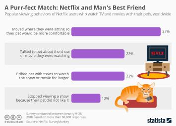 Infographic: A Purr-fect Match: Netflix and Man's Best Friend | Statista