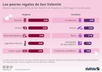 Infografía - Peores regalos San Valentín