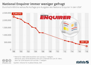 Infografik: National Enquirer immer weniger gefragt | Statista