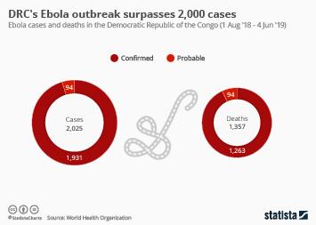 DRC's Ebola outbreak surpasses 2,000 cases