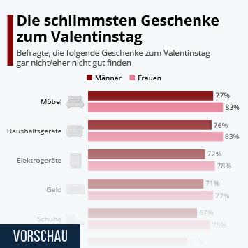 Infografik - Die schlimmsten Geschenke zum Valentinstag