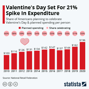 Infographic: Valentine's Day Set For 21% Spike In Expenditure | Statista