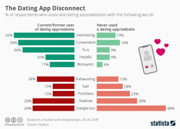 Infographic - Perception of online dating apps and websites