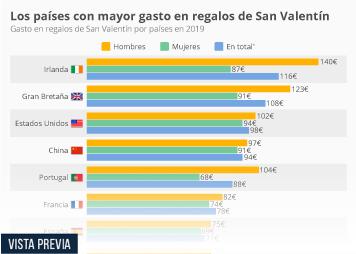Infografía: Los países con mayor y menor gasto en San Valentín | Statista