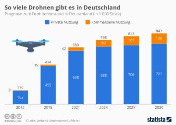 Infografik - Prognose Drohnen bestand in Deutschland