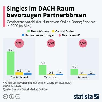 Die meisten kostenlosen dating-sites von 2020