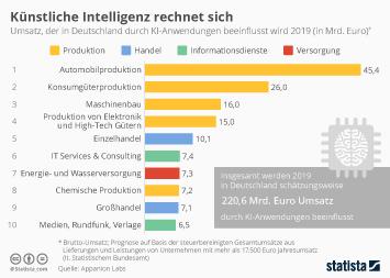 Infografik - Umsatz, der in Deutschland durch KI-Anwendungen beeinflusst wird