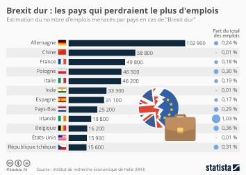 Infographie - nombre emplois menaces brexit dur