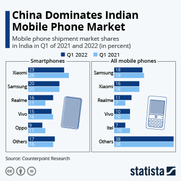 Infographic - feature phone and smartphone market shares India