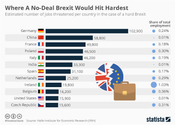 Infographic: Where A No-Deal Brexit Would Hit Hardest  | Statista