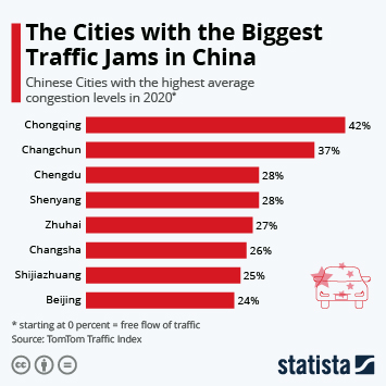 Infographic - The Cities with the Biggest Traffic Jams in China