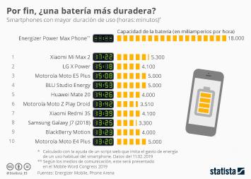 Infografía - Duración de batería de smartphones