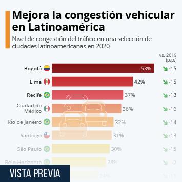 Infografía: Las ciudades latinoamericanas con peor tránsito | Statista