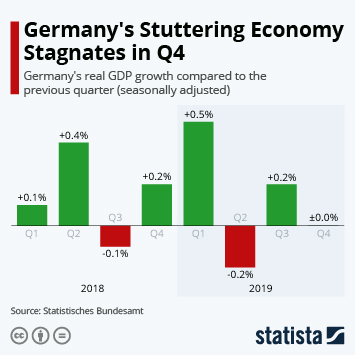 Infographic: Germany's Stuttering Economy Stagnates in Q4 | Statista