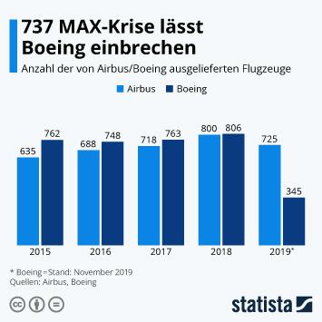Infografik - Ausgelieferte Flugzeuge von Airbus und Boeing