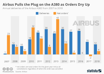 Infographic - annual deliveries of the Airbus A380