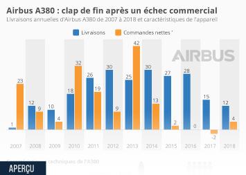 Infographie - livraisons annuelles et commandes airbus a380
