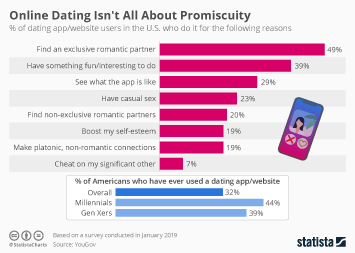 Infographic: Online Dating Isn't All About Promiscuity | Statista